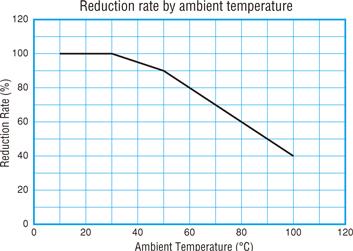 BIểu đồ suy giảm theo nhiệt độ của cầu chì DC